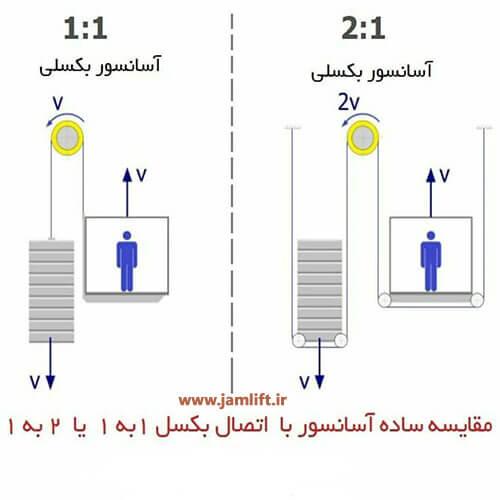 نصب اورلود آسانسور